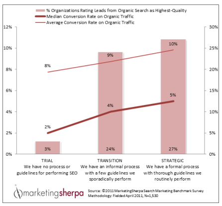 Marketing Research Chart: Formalizing SEO processes adds up to large gains