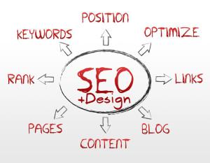 SEO Design Chart