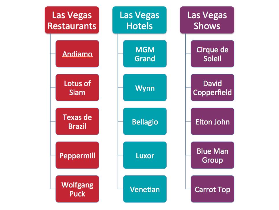Las Vegas Content Silo Example